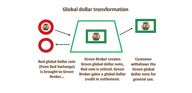 Global Dollar 1