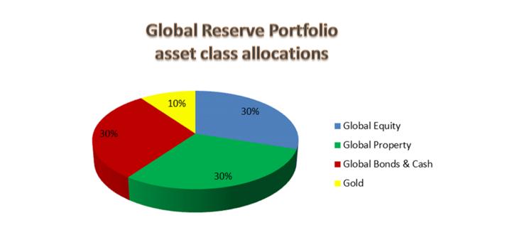 Global Dollar 2